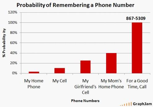 phonenumberschart